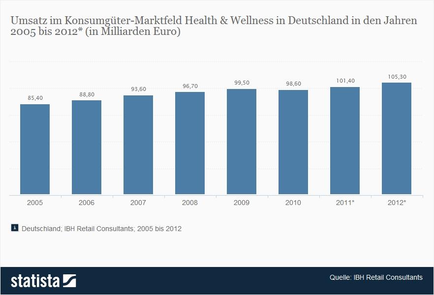 Fakten Wellness Zahlen In Und Zur Deutschland 5Hqr4cHnF